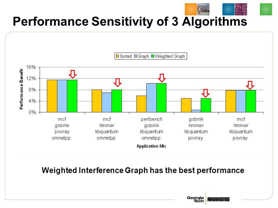 Performance Sensitivity of 3 Algorithms Weighted Interference Graph has the best performance