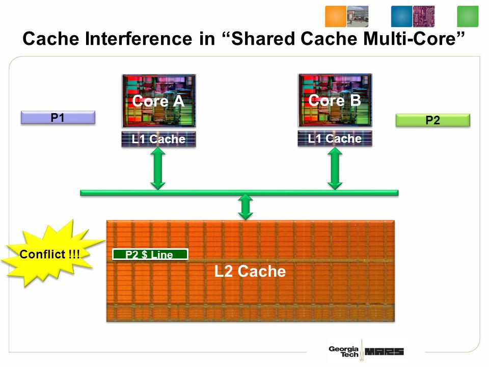 Cache Interference in Shared Cache Multi-Core L2 Cache Core A L1 Cache Core B L1 Cache P1 P2 P1 $ Line P2 $ Line Conflict !!!