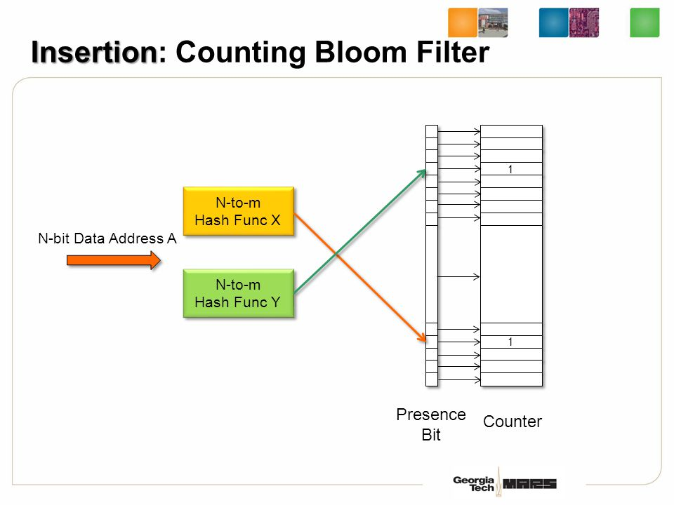 Insertion Insertion: Counting Bloom Filter Presence Bit 1 1 1 1 Counter N-to-m Hash Func X N-to-m Hash Func X N-to-m Hash Func Y N-to-m Hash Func Y N-bit Data Address A