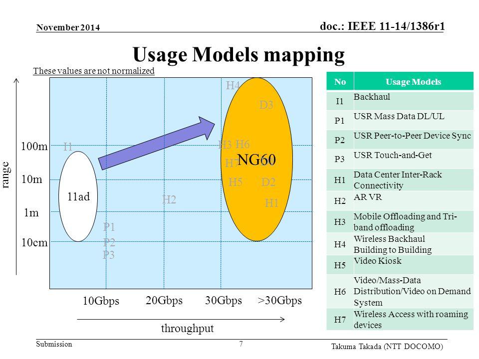 Submission doc.: IEEE 11-14/1386r1 Takuma Takada (NTT DOCOMO) range throughput 100m 10cm 10m 1m >30Gbps 10Gbps 20Gbps 7 NoUsage Models I1 Backhaul P1