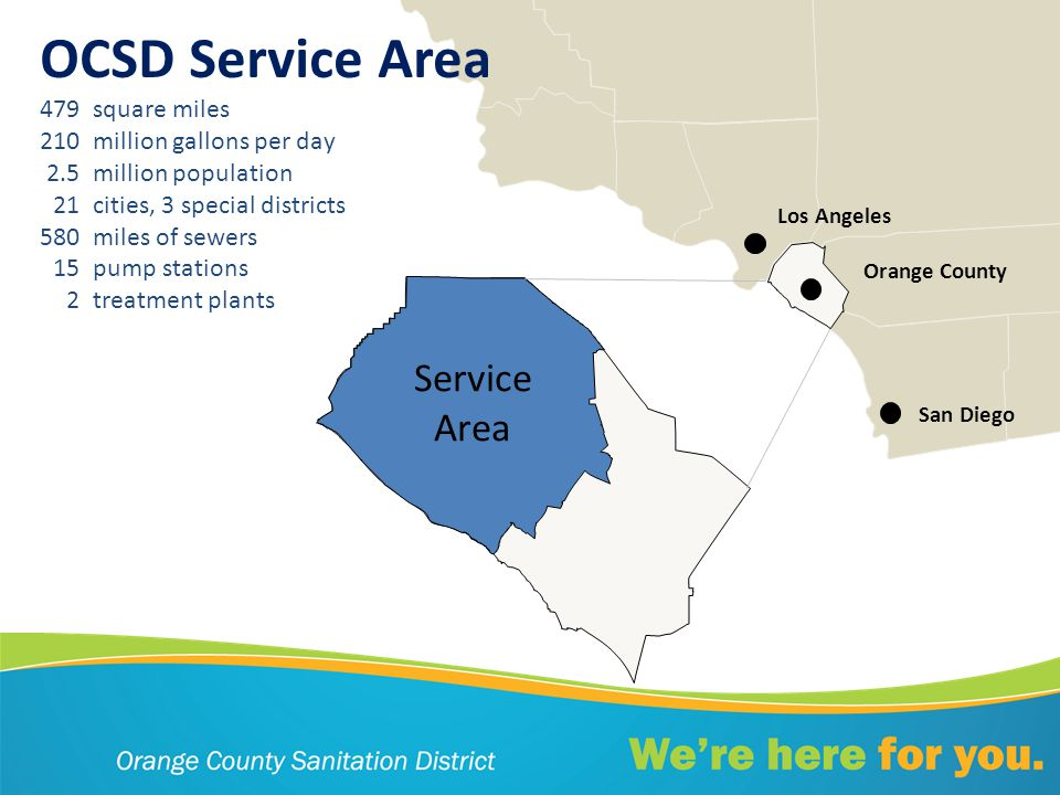 OCSD Service Area 479square miles 210million gallons per day 2.5million population 21cities, 3 special districts 580miles of sewers 15pump stations 2treatment plants Service Area Los Angeles San Diego Orange County