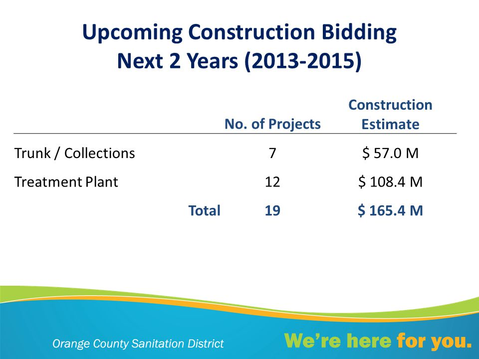 Upcoming Construction Bidding Next 2 Years (2013-2015) No.