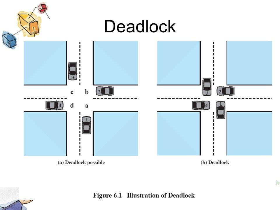 Strategies Once Deadlock Detected Successively abort deadlocked processes until deadlock no longer exists Successively preempt resources until deadlock no longer exists