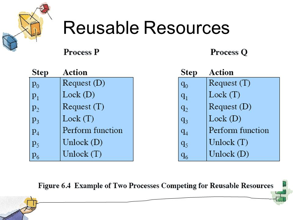 Reusable Resources