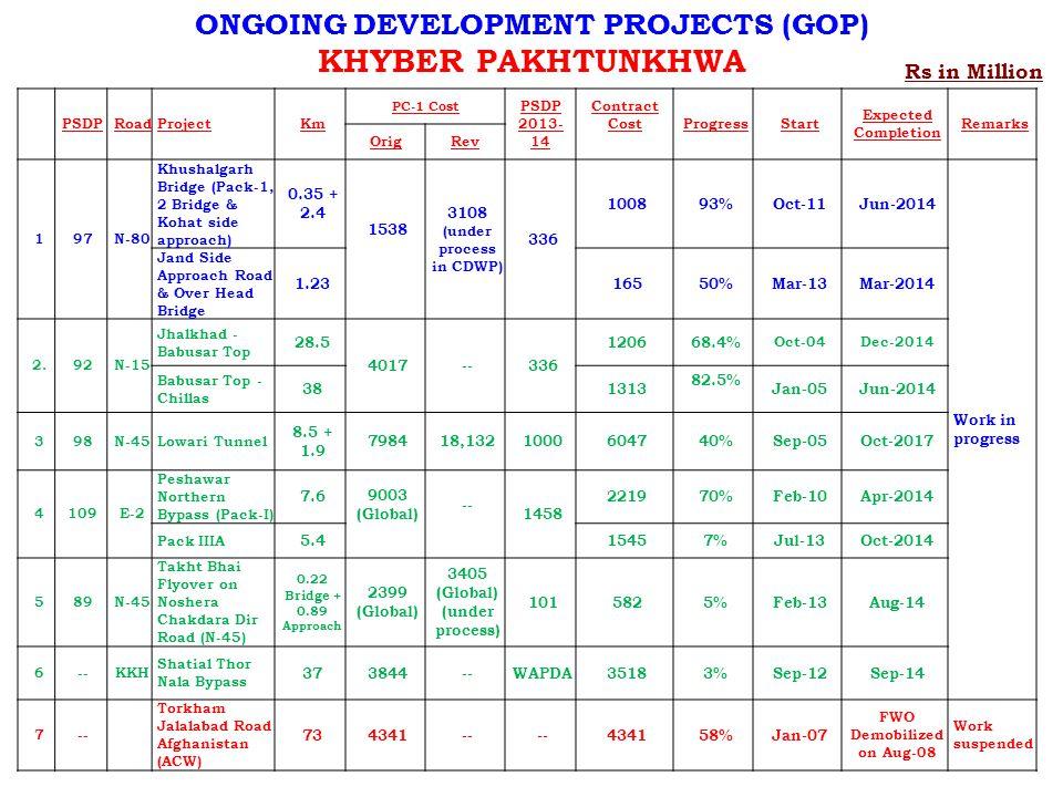 Rs in Million ONGOING DEVELOPMENT PROJECTS (GOP) KHYBER PAKHTUNKHWA PSDPRoadProjectKm PC-1 Cost PSDP 2013- 14 Contract Cost ProgressStart Expected Completion Remarks OrigRev 197N-80 Khushalgarh Bridge (Pack-1, 2 Bridge & Kohat side approach) 0.35 + 2.4 1538 3108 (under process in CDWP) 336 100893%Oct-11Jun-2014 Work in progress Jand Side Approach Road & Over Head Bridge 1.2316550%Mar-13Mar-2014 2.92N-15 Jhalkhad - Babusar Top 28.5 4017--336 120668.4% Oct-04Dec-2014 Babusar Top - Chillas 381313 82.5% Jan-05Jun-2014 398N-45Lowari Tunnel 8.5 + 1.9 798418,1321000604740%Sep-05Oct-2017 4109E-2 Peshawar Northern Bypass (Pack-I) 7.6 9003 (Global) -- 1458 221970%Feb-10Apr-2014 Pack IIIA 5.415457%Jul-13Oct-2014 589N-45 Takht Bhai Flyover on Noshera Chakdara Dir Road (N-45) 0.22 Bridge + 0.89 Approach 2399 (Global) 3405 (Global) (under process) 1015825%Feb-13Aug-14 6--KKH Shatial Thor Nala Bypass 373844--WAPDA35183%Sep-12Sep-14 7-- Torkham Jalalabad Road Afghanistan (ACW) 734341-- 434158%Jan-07 FWO Demobilized on Aug-08 Work suspended