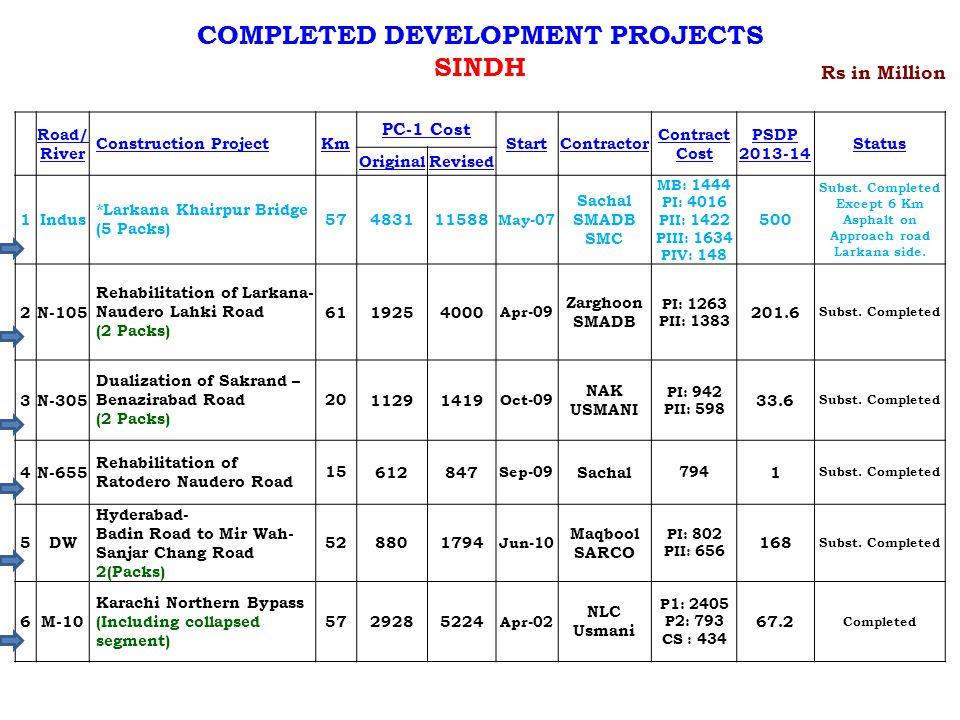 Road/ River Construction ProjectKm PC-1 Cost StartContractor Contract Cost PSDP 2013-14 Status OriginalRevised 1Indus *Larkana Khairpur Bridge (5 Packs) 57483111588 May-07 Sachal SMADB SMC MB: 1444 PI: 4016 PII: 1422 PIII: 1634 PIV: 148 500 Subst.