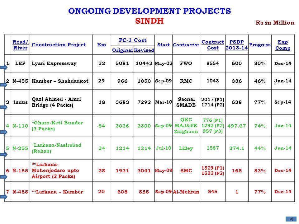 Road/ River Construction ProjectKm PC-1 Cost StartContractor Contract Cost PSDP 2013-14 Progress Exp Comp OriginalRevised 1LEPLyari Expressway32508110443 May-02 FWO 8554 60080% Dec-14 2N-455Kamber – Shahdadkot 29 9661050 Sep-09 RMC 1043 33646% Jun-14 3Indus Qazi Ahmed - Amri Bridge (4 Packs) 1836837292 Mar-10 Sachal SMADB 2017 (P1) 1714 (P2) 63877% Sep-14 4N-110 *Gharo-Keti Bunder (3 Packs) 8430363300 Sep-09 QKC MAJ&FE Zarghoon 776 (P1) 1292 (P2) 957 (P3) 497.6774% Jun-14 5N-255 *Larkana-Nasirabad (Rehab) 341214 Jul-10 Lilley 1587 374.144% Jun-14 6N-155 **Larkana- Mohenjodaro upto Airport (2 Packs) 2819313041 May-09 SMC 1529 (P1) 1533 (P2) 16883% Dec-14 7N-455**Larkana – Kamber 20 608855 Sep-09 Al-Mehran 845 177% Dec-14 Rs in Million ONGOING DEVELOPMENT PROJECTS SINDH
