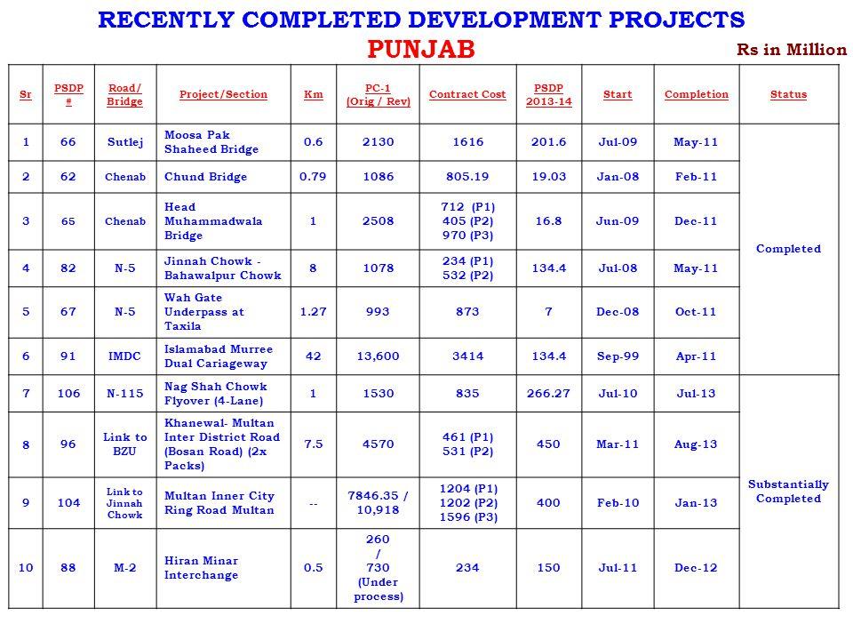 Sr PSDP # Road/ Bridge Project/SectionKm PC-1 (Orig / Rev) Contract Cost PSDP 2013-14 StartCompletionStatus 166Sutlej Moosa Pak Shaheed Bridge 0.621301616201.6Jul-09May-11 Completed 262 Chenab Chund Bridge0.791086805.1919.03Jan-08Feb-11 3 65Chenab Head Muhammadwala Bridge 12508 712 (P1) 405 (P2) 970 (P3) 16.8Jun-09Dec-11 482N-5 Jinnah Chowk - Bahawalpur Chowk 81078 234 (P1) 532 (P2) 134.4Jul-08May-11 567N-5 Wah Gate Underpass at Taxila 1.279938737Dec-08Oct-11 691IMDC Islamabad Murree Dual Cariageway 4213,6003414134.4Sep-99Apr-11 7106N-115 Nag Shah Chowk Flyover (4-Lane) 11530835266.27Jul-10Jul-13 Substantially Completed 896 Link to BZU Khanewal- Multan Inter District Road (Bosan Road) (2x Packs) 7.54570 461 (P1) 531 (P2) 450Mar-11Aug-13 9104 Link to Jinnah Chowk Multan Inner City Ring Road Multan -- 7846.35 / 10,918 1204 (P1) 1202 (P2) 1596 (P3) 400Feb-10Jan-13 1088M-2 Hiran Minar Interchange 0.5 260 / 730 (Under process) 234150Jul-11Dec-12 Rs in Million RECENTLY COMPLETED DEVELOPMENT PROJECTS PUNJAB