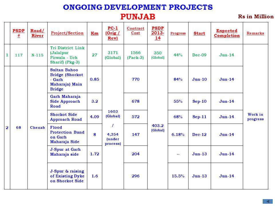PSDP # Road/ River Project/Section Km PC-1 (Orig / Rev) Contract Cost PSDP 2013- 14 Progress Start Expected Completion Remarks 1 117N-115 Tri District Link (Jalalpur Pirwala - Uch Sharif) (Pkg-3) 27 3171 (Global) 1566 (Pack-3) 350 (Global) 44%Dec-09Jun-14 Work in progress 2 68Chenab Sultan Bahoo Bridge (Shorkot - Garh Maharaja) Main Bridge 0.85 1603 (Global) / 4,354 (under process) 770 403.2 (Global) 84%Jun-10Jun-14 Garh Maharaja Side Approach Road 3.267855%Sep-10Jun-14 Shorkot Side Approach Road 4.0957268%Sep-11Jun-14 Flood Protection Bund on Garh Maharaja Side 81476.18%Dec-12Jun-14 J-Spur at Garh Maharaja side1.72204--Jun-13Jun-14 J-Spur & raising of Existing Dyke on Shorkot Side 1.629615.5%Jun-13Jun-14 Rs in Million ONGOING DEVELOPMENT PROJECTS PUNJAB