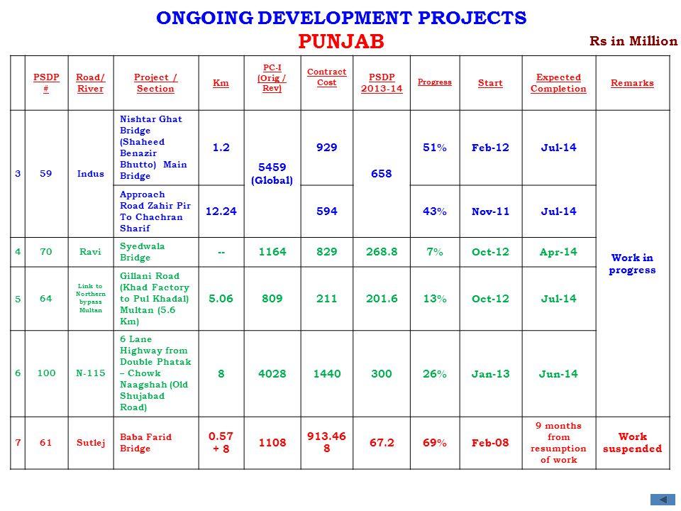 PSDP # Road/ River Project / Section Km PC-I (Orig / Rev) Contract Cost PSDP 2013-14 Progress Start Expected Completion Remarks 359Indus Nishtar Ghat Bridge (Shaheed Benazir Bhutto) Main Bridge 1.2 5459 (Global) 929 658 51%Feb-12Jul-14 Work in progress Approach Road Zahir Pir To Chachran Sharif 12.2459443%Nov-11Jul-14 470Ravi Syedwala Bridge --1164829268.87%Oct-12Apr-14 564 Link to Northern bypass Multan Gillani Road (Khad Factory to Pul Khadal) Multan (5.6 Km) 5.06809211201.613%Oct-12Jul-14 6100N-115 6 Lane Highway from Double Phatak – Chowk Naagshah (Old Shujabad Road) 84028144030026%Jan-13Jun-14 761Sutlej Baba Farid Bridge 0.57 + 8 1108 913.46 8 67.269%Feb-08 9 months from resumption of work Work suspended Rs in Million ONGOING DEVELOPMENT PROJECTS PUNJAB