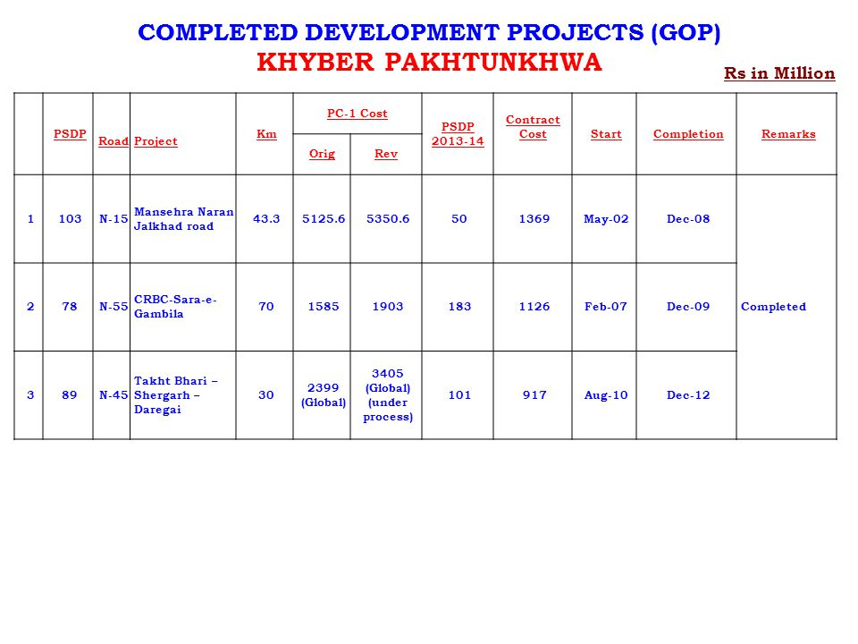 Rs in Million COMPLETED DEVELOPMENT PROJECTS (GOP) KHYBER PAKHTUNKHWA PSDP RoadProject Km PC-1 Cost PSDP 2013-14 Contract Cost StartCompletionRemarks OrigRev 1103N-15 Mansehra Naran Jalkhad road 43.35125.65350.6501369May-02Dec-08 Completed 278N-55 CRBC-Sara-e- Gambila 70158519031831126Feb-07Dec-09 389N-45 Takht Bhari – Shergarh – Daregai 30 2399 (Global) 3405 (Global) (under process) 101917Aug-10Dec-12