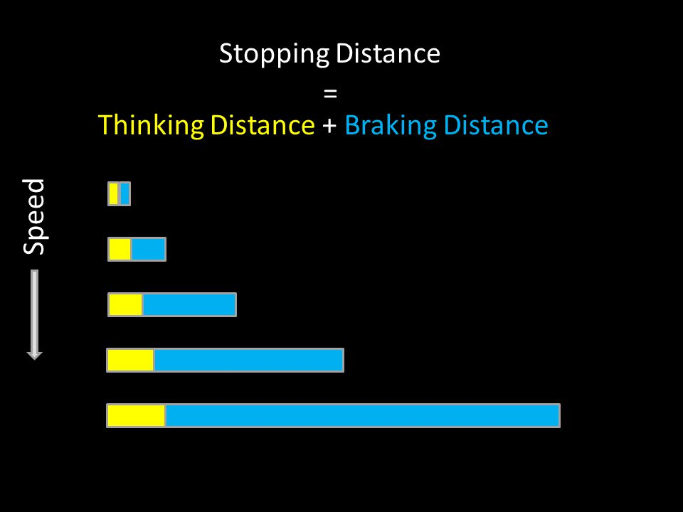 Stopping Distance = Thinking Distance + Braking Distance Speed