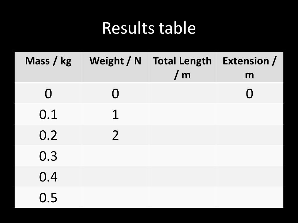 Mass / kgWeight / NTotal Length / m Extension / m 000 0.11 0.22 0.3 0.4 0.5 Results table