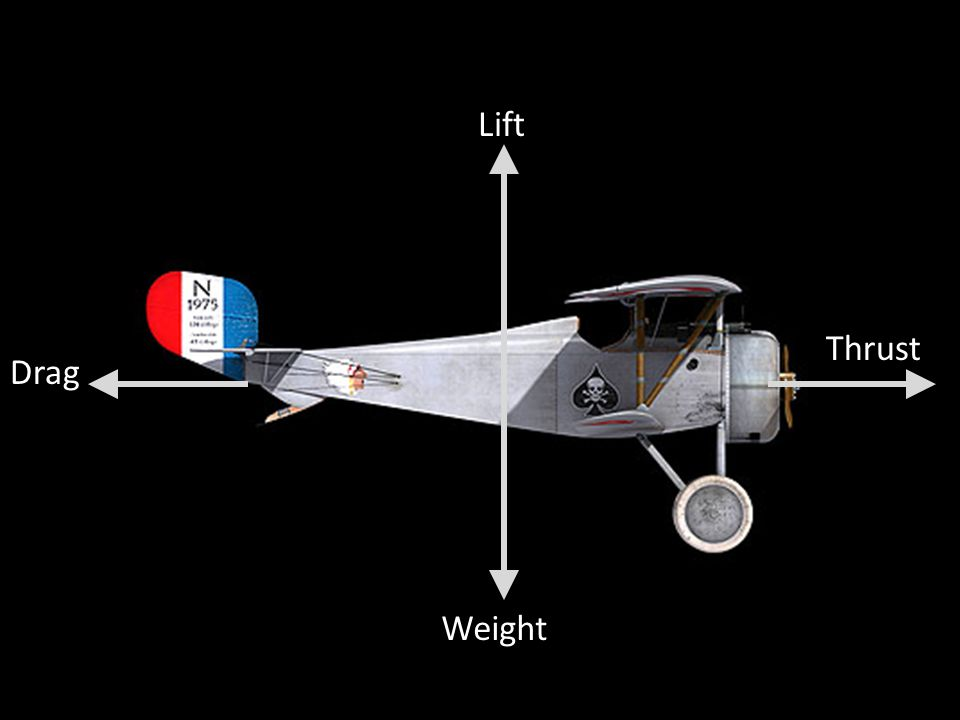 Weight Lift Drag Thrust