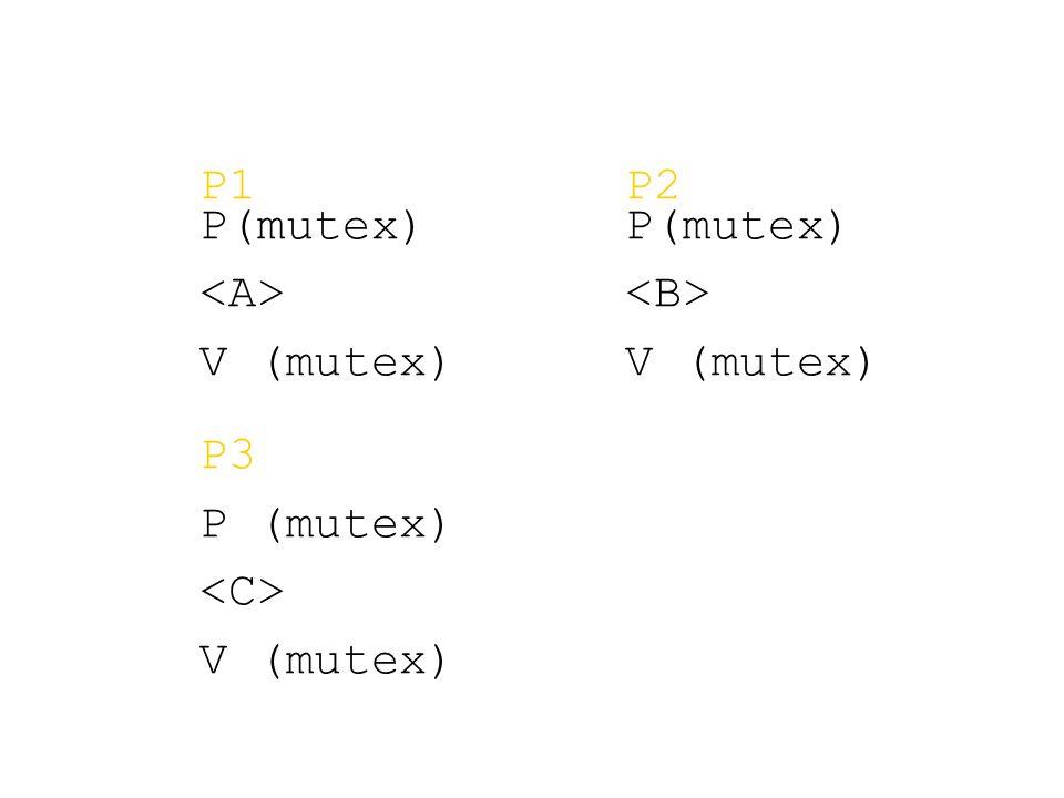 P1P2 P(mutex)P(mutex) V (mutex) P3 P (mutex) V (mutex)