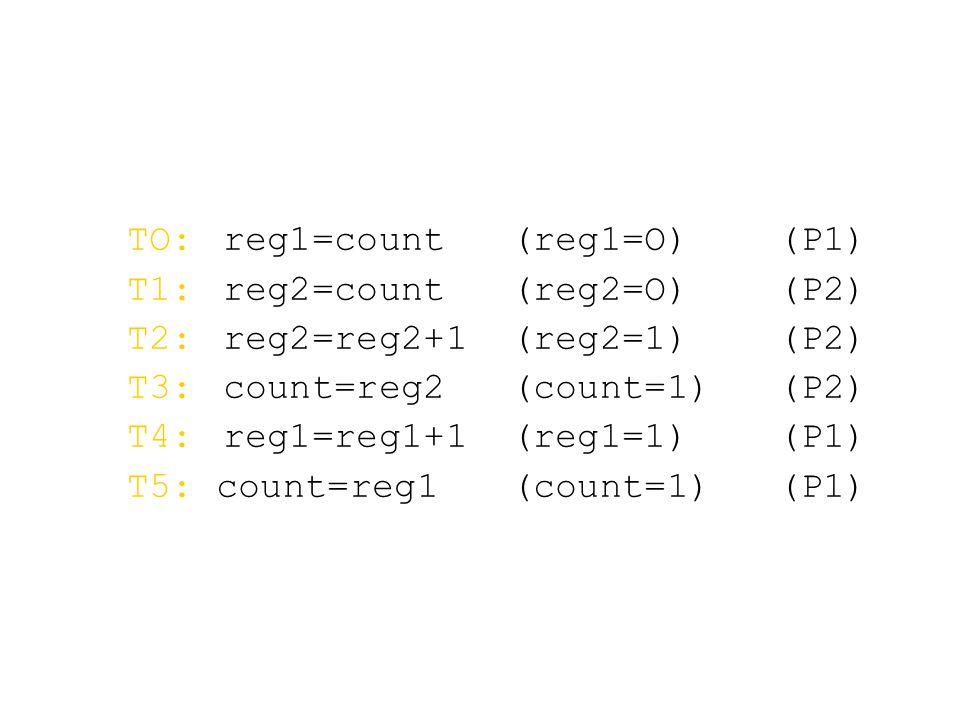 TO:reg1=count(reg1=O) (P1) T1:reg2=count(reg2=O) (P2) T2:reg2=reg2+1(reg2=1) (P2) T3:count=reg2(count=1) (P2) T4:reg1=reg1+1(reg1=1) (P1) T5: count=reg1(count=1) (P1)