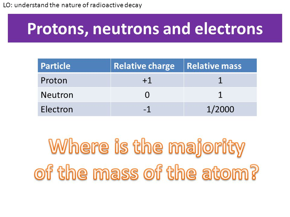 What is an atom made up of.