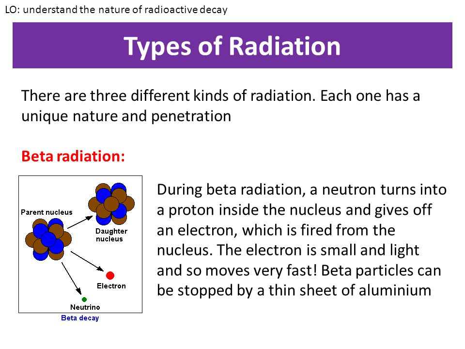 Types of Radiation LO: understand the nature of radioactive decay There are three different kinds of radiation. Each one has a unique nature and penet