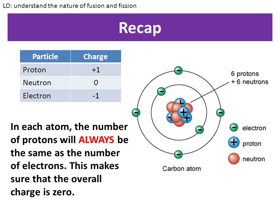 Half-life LO: understand the nature of fusion and fission What is the half life of this substance?