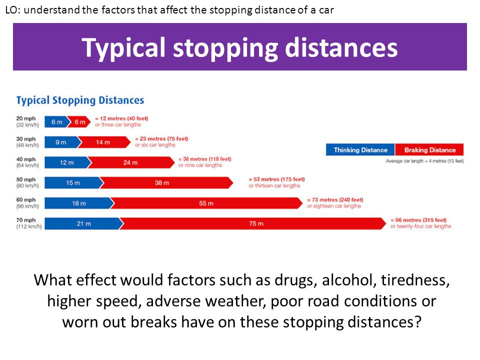 Stopping distance The stopping distance is the distance travelled by the vehicle during the time the braking force acts LO: understand the factors tha