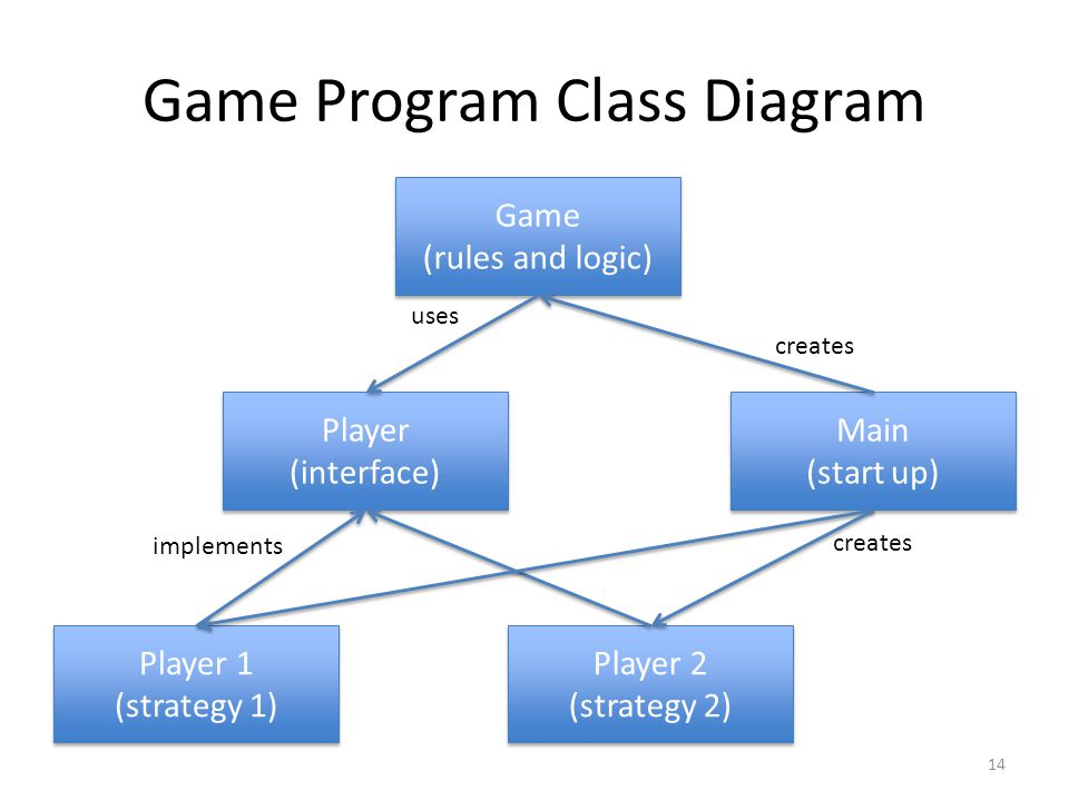 Game Program Class Diagram 14 Player (interface) Player 1 (strategy 1) Player 1 (strategy 1) Player 2 (strategy 2) Player 2 (strategy 2) Main (start up) Main (start up) Game (rules and logic) Game (rules and logic) creates implements uses