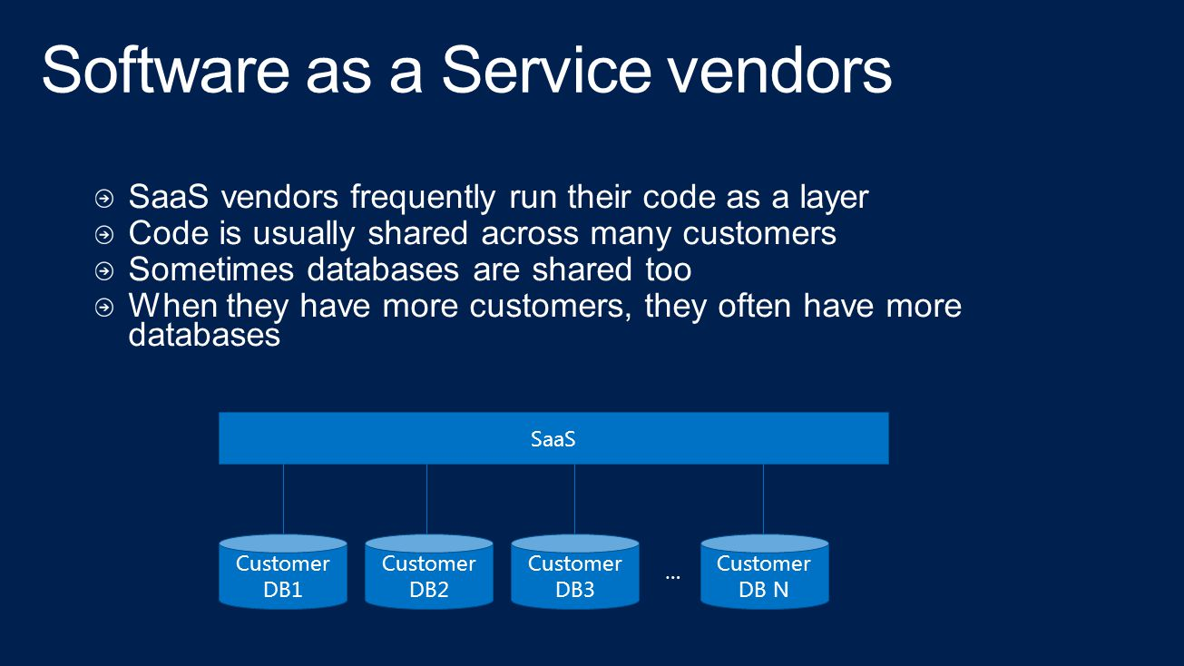 SaaS Customer DB1 Customer DB2 Customer DB3 Customer DB N …