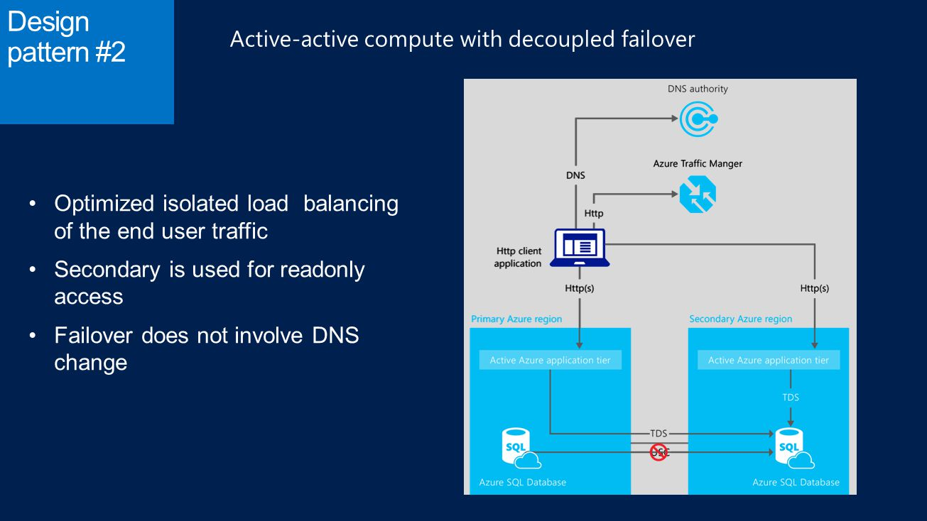 Design pattern #2 Active-active compute with decoupled failover Optimized isolated load balancing of the end user traffic Secondary is used for readonly access Failover does not involve DNS change