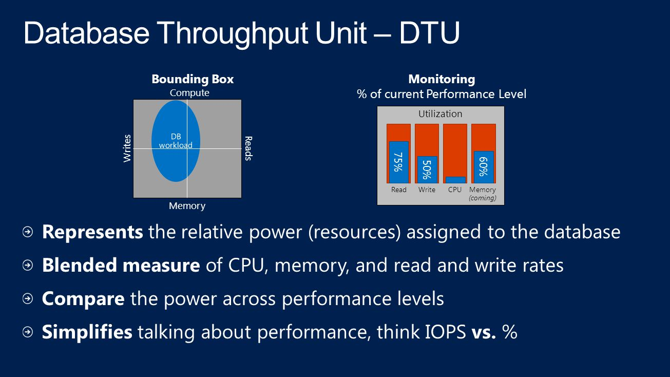 Database Throughput Unit – DTU Monitoring % of current Performance Level Utilization 75% Read 50% Write CPU 60% Memory (coming) Compute Writes Reads Memory Bounding Box