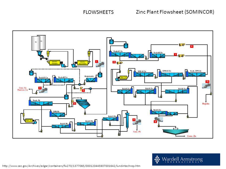 FLOWSHEETS Zinc Plant Flowsheet (SOMINCOR) http://www.sec.gov/Archives/edgar/containers/fix270/1377085/000120445907001642/lundintechrep.htm