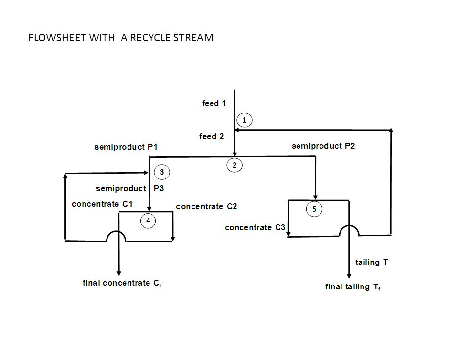 FLOWSHEET WITH A RECYCLE STREAM