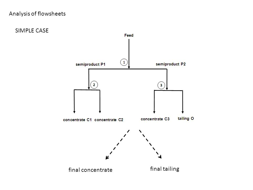 Analysis of flowsheets SIMPLE CASE final concentrate final tailing