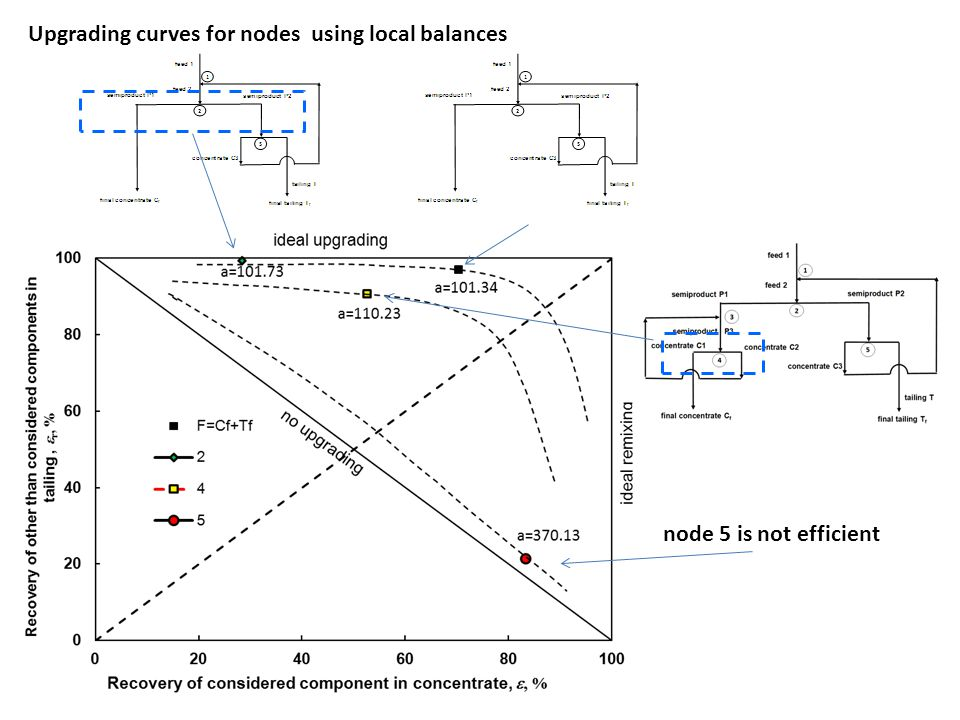 Upgrading curves for nodes using local balances node 5 is not efficient