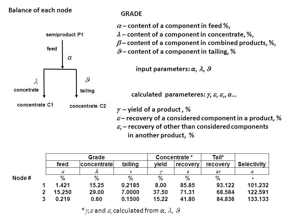 Balance of each node input parameters: α,, Input data concentrate C1 semiproduct P1 concentrate C2 α feed concetrate tailing calculated parameteres: , ,  r, a…  – content of a component in feed %, – content of a component in concentrate, %,  – content of a component in combined products, %, – content of a component in tailing, % GRADE  – yield of a product, %  – recovery of a considered component in a product, %  r – recovery of other than considered components in another product, % Grade Concentrate *Tail* Selectivity feedconcentratetailingyieldrecovery α νγεεrεra Node #%%% - 11.42115.250.21858.0085.8593.122101.232 215.25029.007.000037.5071.3168.584122.591 30.2190.600.150015.2241.8084.836133.133 * ,  and  r calculated from α,,