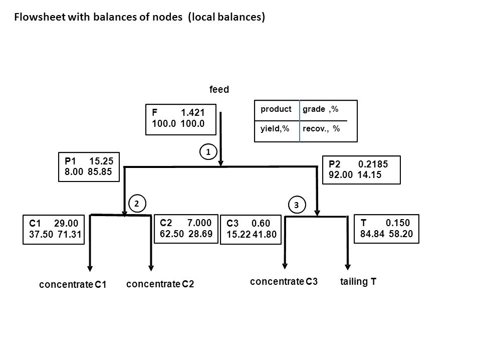 Flowsheet with balances of nodes (local balances) 1 2 3 product grade,% yield,% recov., % C1 29.00 37.50 71.31 feed tailing T concentrate C1 concentrate C2 concentrate C3 F 1.421 100.0 P2 0.2185 92.00 14.15 P1 15.25 8.00 85.85 C2 7.000 62.50 28.69 C3 0.60 15.22 41.80 T0.150 84.84 58.20