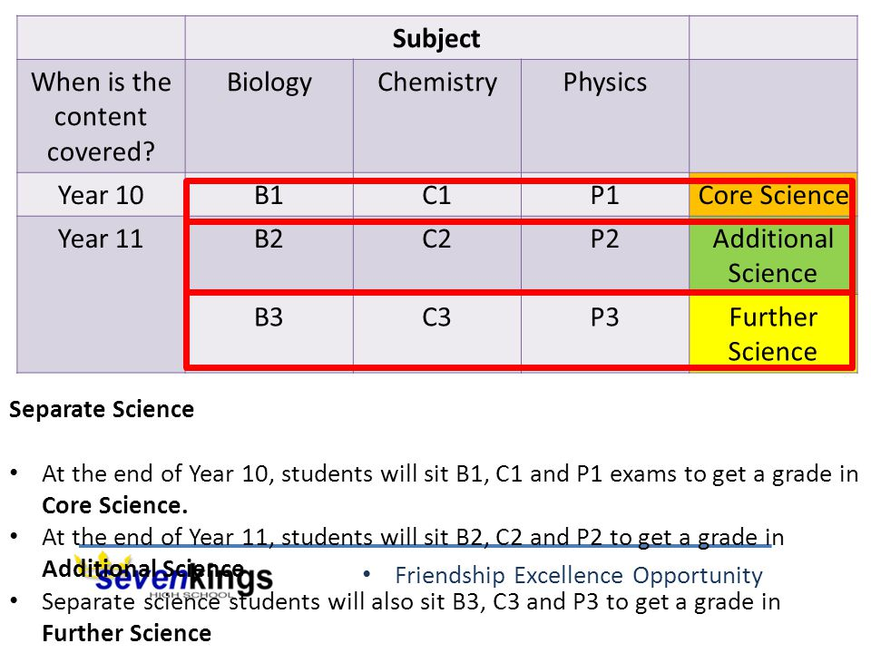 Friendship Excellence Opportunity Subject When is the content covered? BiologyChemistryPhysics Year 10B1C1P1Core Science Year 11B2C2P2Additional Scien