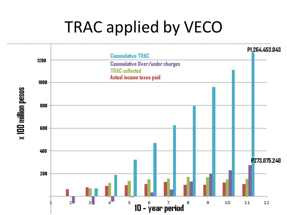 TRAC applied by VECO