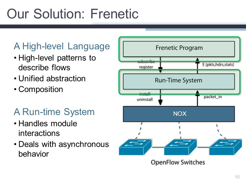 Our Solution: Frenetic A High-level Language High-level patterns to describe flows Unified abstraction Composition A Run-time System Handles module in