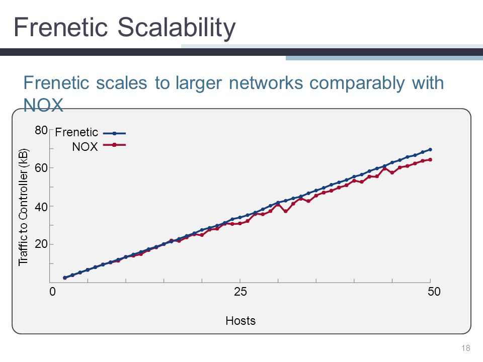Frenetic Scalability Frenetic scales to larger networks comparably with NOX 18 25 Hosts 050 Frenetic NOX 80 60 40 20