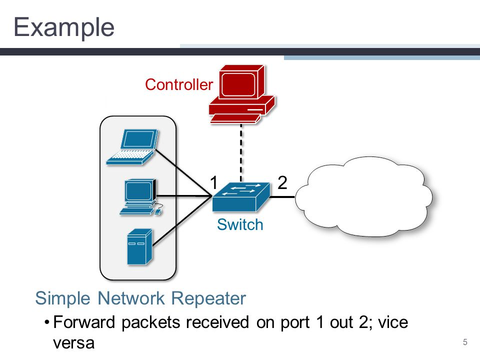Example 5 Simple Network Repeater Forward packets received on port 1 out 2; vice versa 12 Controller Switch