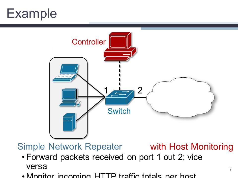 Example 7 Simple Network Repeater Forward packets received on port 1 out 2; vice versa Monitor incoming HTTP traffic totals per host 12 Controller Swi