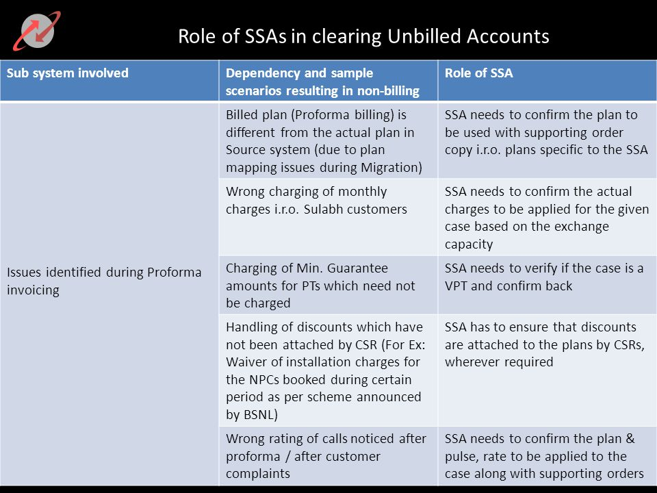 Role of SSAs in clearing Unbilled Accounts Sub system involvedDependency and sample scenarios resulting in non-billing Role of SSA Issues identified during Proforma invoicing Billed plan (Proforma billing) is different from the actual plan in Source system (due to plan mapping issues during Migration) SSA needs to confirm the plan to be used with supporting order copy i.r.o.