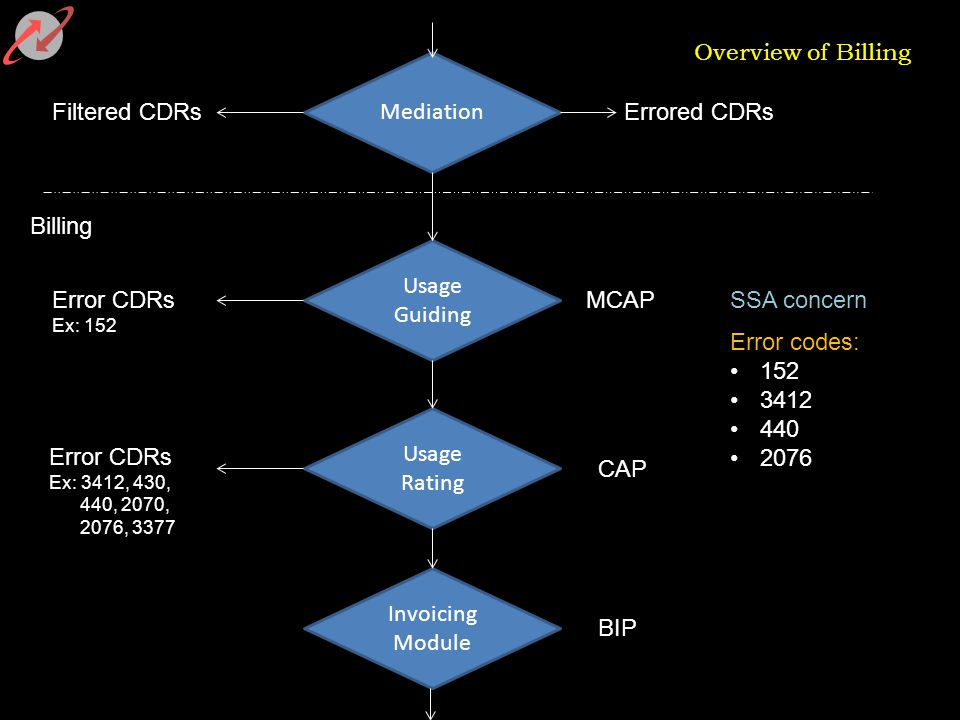 Overview of Billing Mediation Invoicing Module Usage Guiding Usage Rating Billing Filtered CDRsErrored CDRs MCAPError CDRs Ex: 152 BIP CAP Error CDRs Ex: 3412, 430, 440, 2070, 2076, 3377 SSA concern Error codes: 152 3412 440 2076
