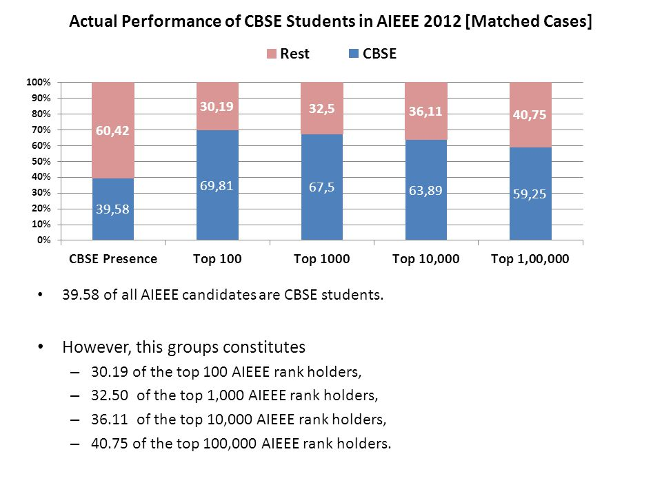 Actual Performance of CBSE Students in AIEEE 2012 [Matched Cases] 39.58 of all AIEEE candidates are CBSE students.
