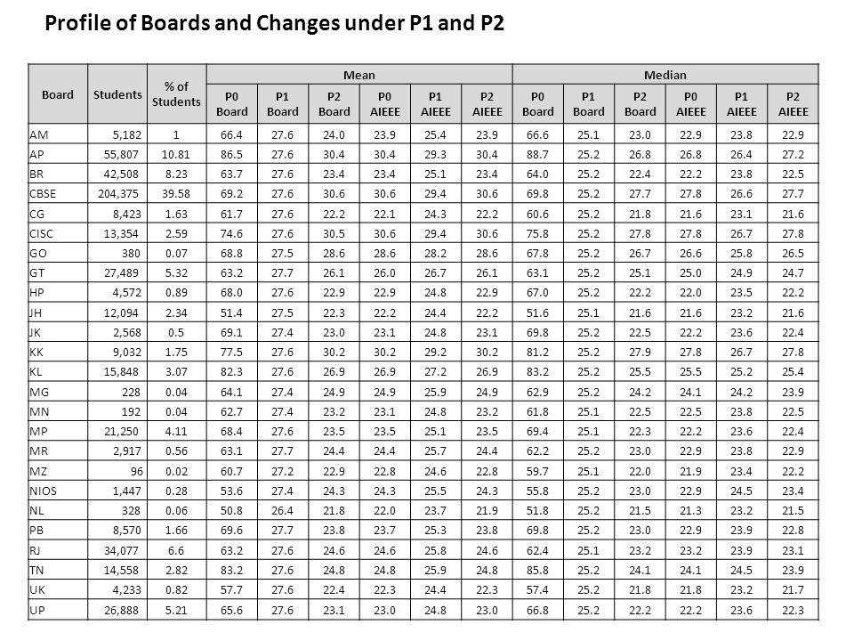 BoardStudents % of Students MeanMedian P0 Board P1 Board P2 Board P0 AIEEE P1 AIEEE P2 AIEEE P0 Board P1 Board P2 Board P0 AIEEE P1 AIEEE P2 AIEEE AM 5,182166.427.624.023.925.423.966.625.123.022.923.822.9 AP 55,80710.8186.527.630.4 29.330.488.725.226.8 26.427.2 BR 42,5088.2363.727.623.4 25.123.464.025.222.422.223.822.5 CBSE 204,37539.5869.227.630.6 29.430.669.825.227.727.826.627.7 CG 8,4231.6361.727.622.222.124.322.260.625.221.821.623.121.6 CISC 13,3542.5974.627.630.530.629.430.675.825.227.8 26.727.8 GO 3800.0768.827.528.6 28.228.667.825.226.726.625.826.5 GT 27,4895.3263.227.726.126.026.726.163.125.225.125.024.924.7 HP 4,5720.8968.027.622.9 24.822.967.025.222.222.023.522.2 JH 12,0942.3451.427.522.322.224.422.251.625.121.6 23.221.6 JK 2,5680.569.127.423.023.124.823.169.825.222.522.223.622.4 KK 9,0321.7577.527.630.2 29.230.281.225.227.927.826.727.8 KL 15,8483.0782.327.626.9 27.226.983.225.225.5 25.225.4 MG 2280.0464.127.424.9 25.924.962.925.224.224.124.223.9 MN 1920.0462.727.423.223.124.823.261.825.122.5 23.822.5 MP 21,2504.1168.427.623.5 25.123.569.425.122.322.223.622.4 MR 2,9170.5663.127.724.4 25.724.462.225.223.022.923.822.9 MZ 960.0260.727.222.922.824.622.859.725.122.021.923.422.2 NIOS 1,4470.2853.627.424.3 25.524.355.825.223.022.924.523.4 NL 3280.0650.826.421.822.023.721.951.825.221.521.323.221.5 PB 8,5701.6669.627.723.823.725.323.869.825.223.022.923.922.8 RJ 34,0776.663.227.624.6 25.824.662.425.123.2 23.923.1 TN 14,5582.8283.227.624.8 25.924.885.825.224.1 24.523.9 UK 4,2330.8257.727.622.422.324.422.357.425.221.8 23.221.7 UP 26,8885.2165.627.623.123.024.823.066.825.222.2 23.622.3 Profile of Boards and Changes under P1 and P2