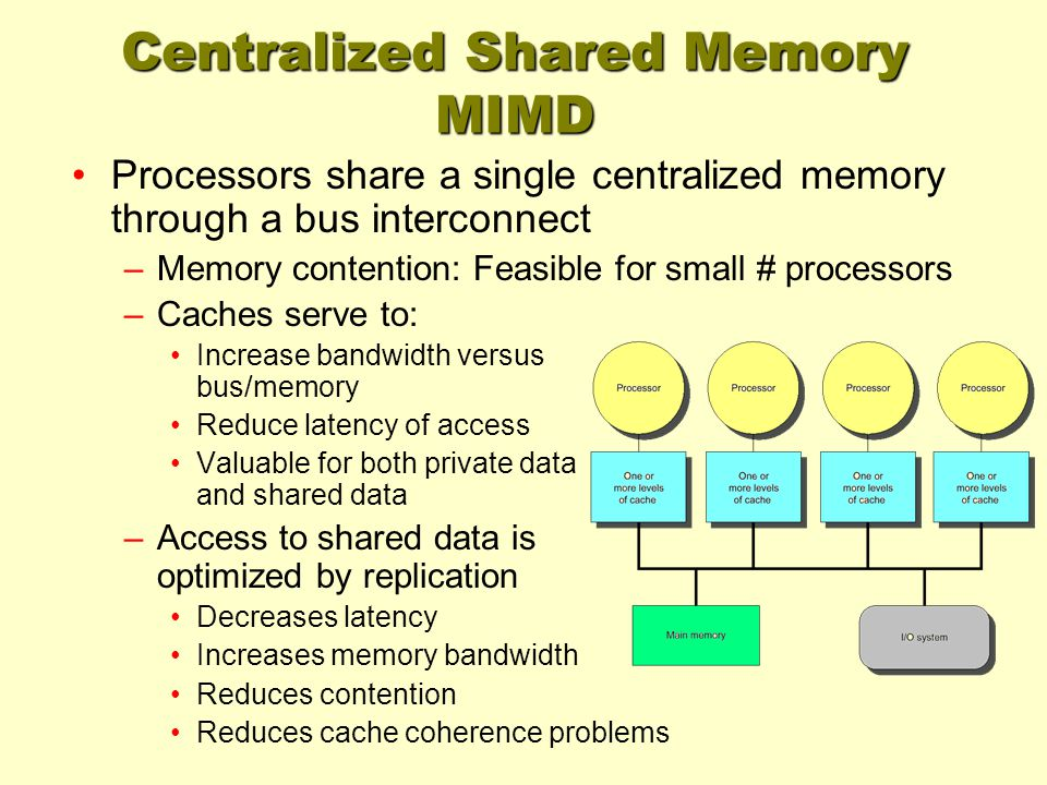 Centralized Shared Memory MIMD Processors share a single centralized memory through a bus interconnect –Memory contention: Feasible for small # proces