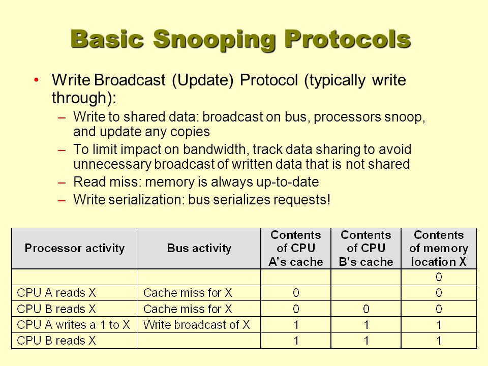 Basic Snooping Protocols Write Broadcast (Update) Protocol (typically write through): –Write to shared data: broadcast on bus, processors snoop, and u