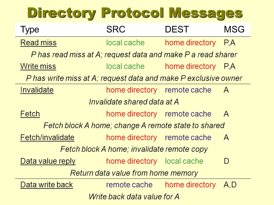 TypeSRCDESTMSG Read misslocal cachehome directoryP,A P has read miss at A; request data and make P a read sharer Write misslocal cachehome directoryP,