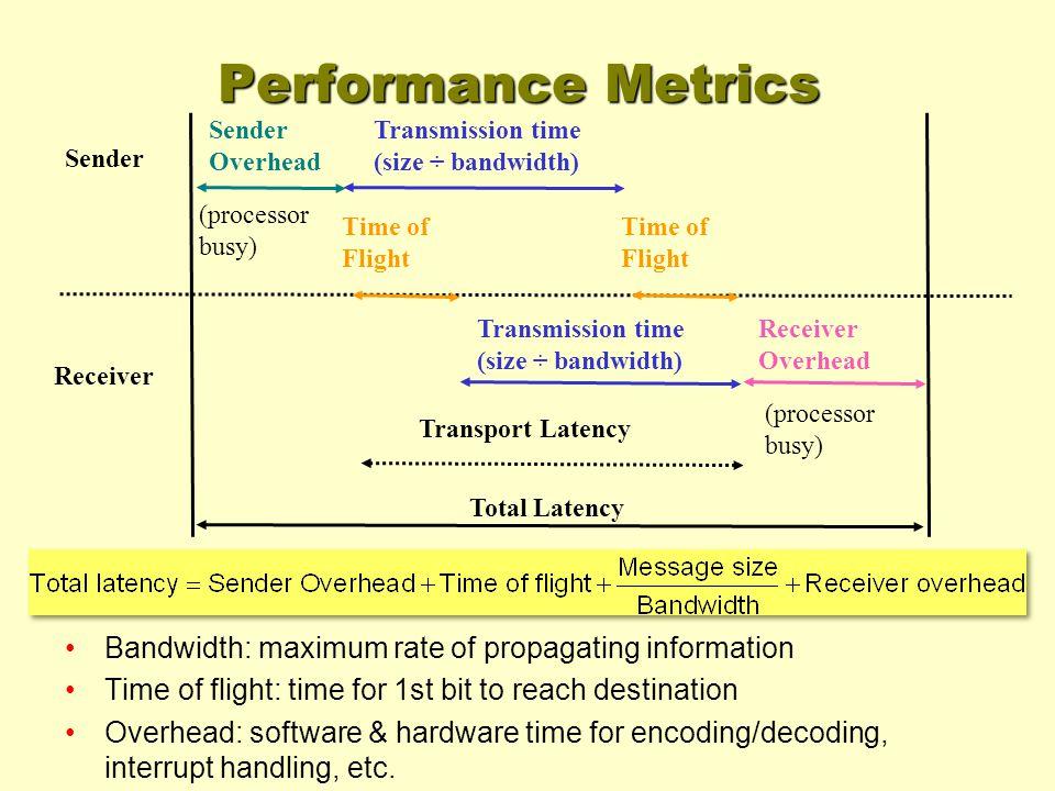 Sender Receiver Sender Overhead Transmission time (size ÷ bandwidth) Transmission time (size ÷ bandwidth) Time of Flight Receiver Overhead Transport L