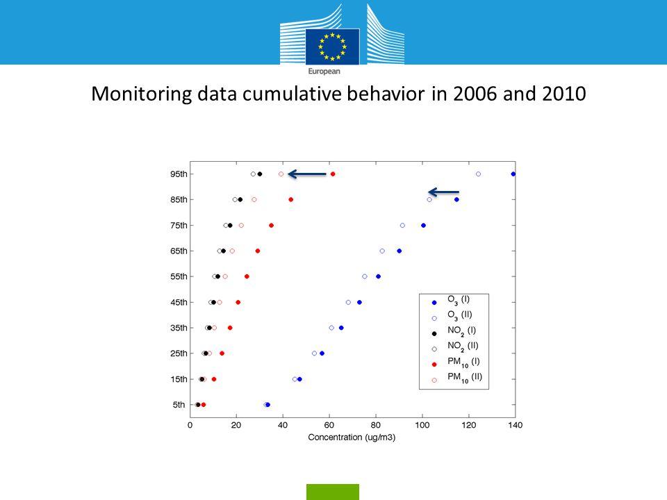 PM10 and O3 models vs monitoring