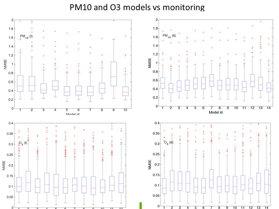 Hemispheric Transport of Air Pollution (HTAP) Assessing impacts on air quality, human health and ecosystems using a multi model approach AQMEII P3 Contact Stefano Galmarini (JRC) and Christian Hogrefe (US-EPA) Or aqmeii@jrc.ec.europa.eu